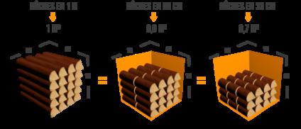 Respect des quantités bois de chauffage